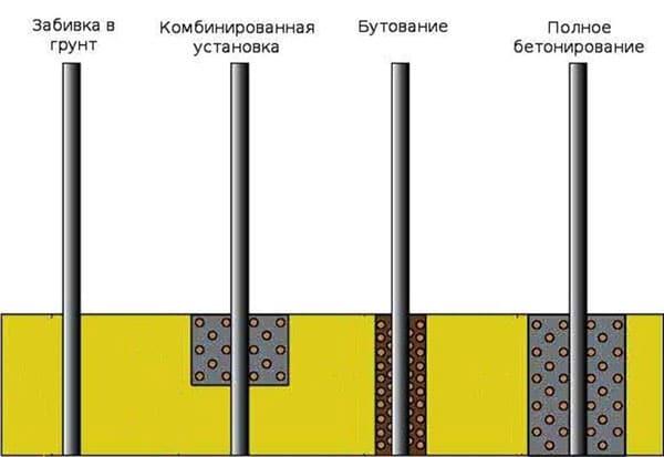 Монтаж опорных столбов