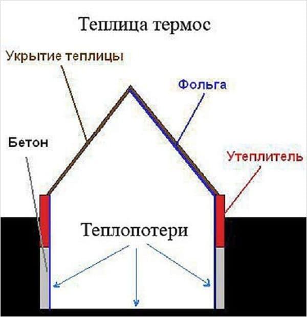 Схема теплицы термоса
