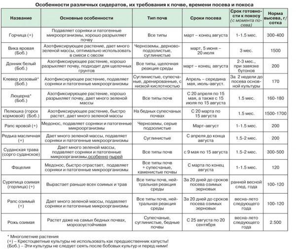 Характеристики сидератов