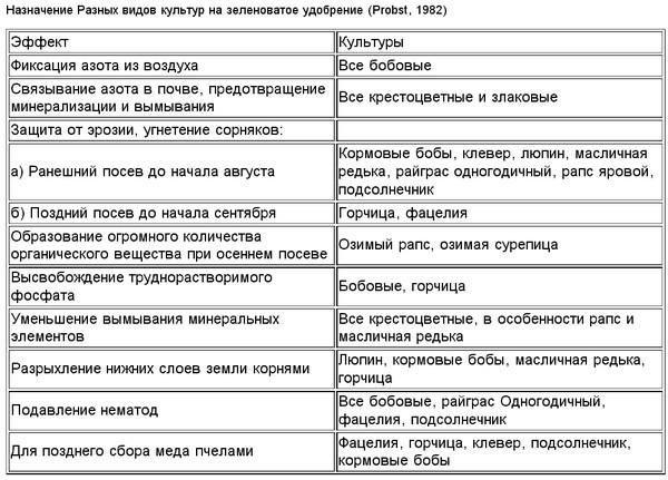 Таблица подбора сидератов