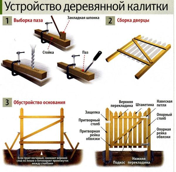Чертеж деревянной калитки